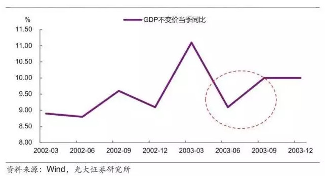 GDP变化