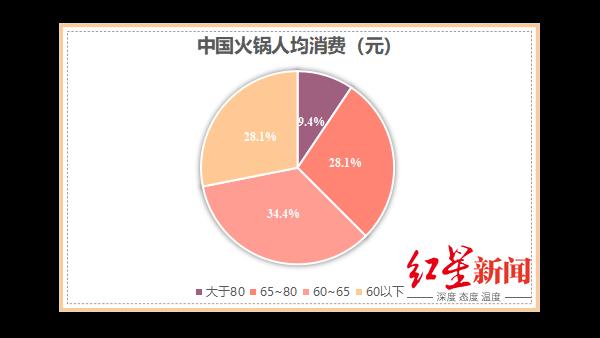 海之隆谈海底捞带给火锅人的思考(二):怎么合适的涨价?
