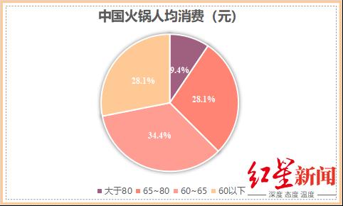中国火锅人均消费(网图)