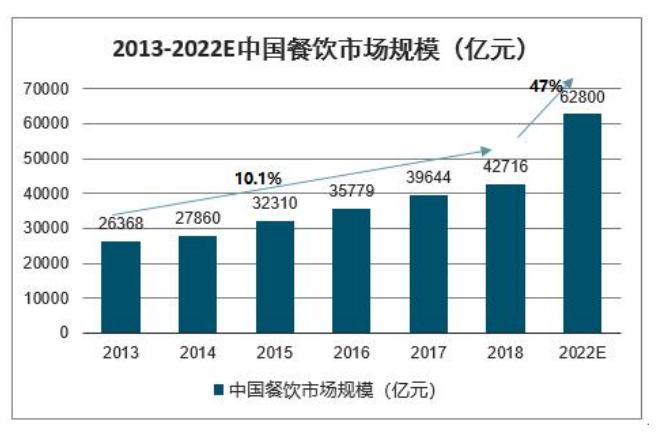 2013-2022E中国餐饮市场规模