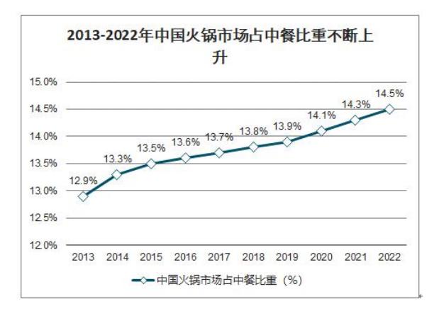 2013-2022年中国火锅市场占中餐比重不断上升