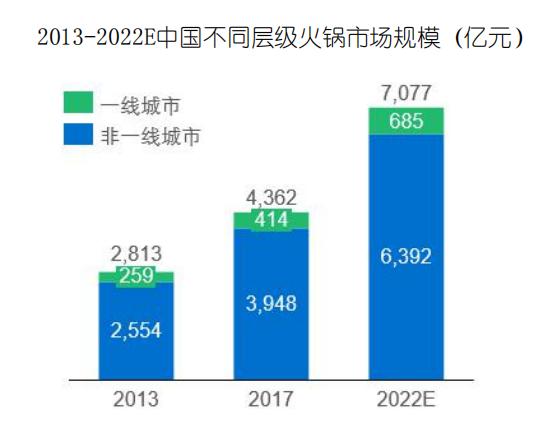 2013-2022E中国不同层级火锅市场规模